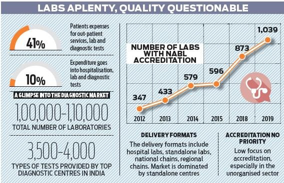 Why Accreditation of Labs will lead to more sickness / disability / morbidity and more deaths / mortality